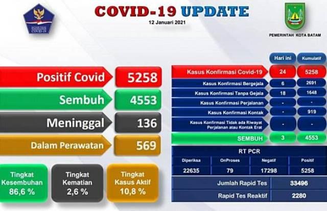 Warga Batam Positif COVID-19 Tercatat 5.426, Bertambah 28, Terkonfirmasi Positif 17 Orang