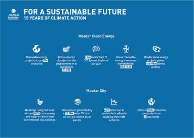 Masdar Luncurkan Kampanye 'For A Sustainable Future' Sebagai  perusahaan global Terdepan