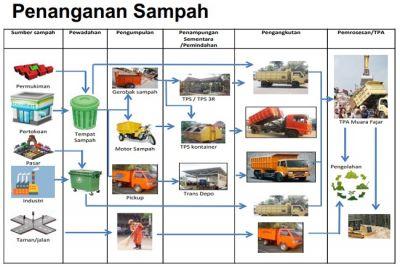 Wujudkan Pekanbaru Bebas Sampah, Pemko Terus Sosialisasikan Kebersihan Kota